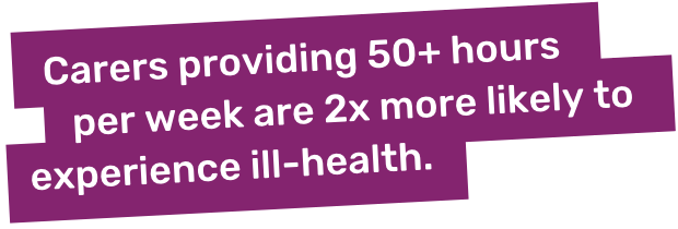 Carers providing 50 plus hours per week are twice more likely to experience ill-health.